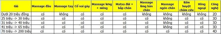 Bảng giá ghế massage tại thành phố hồ chí minh