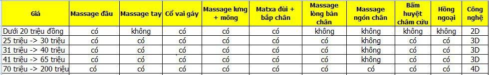 Bảng giá ghế massage toàn thân năm 2017