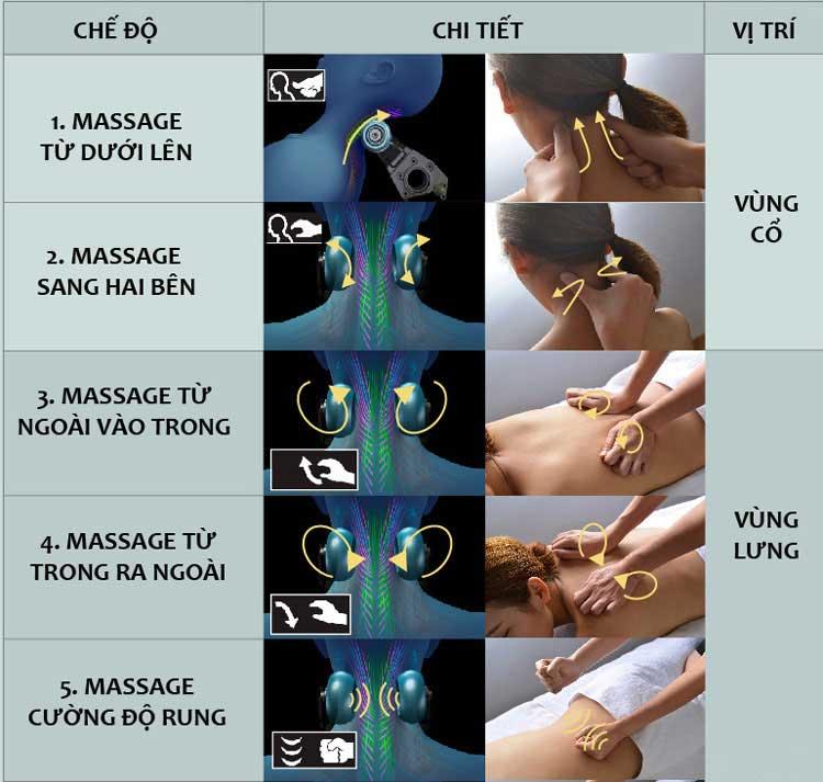 Chọn ghế massage cho người già